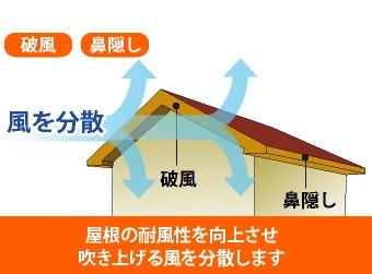 屋根の耐風性を向上させ、吹き上げる風を分散します。