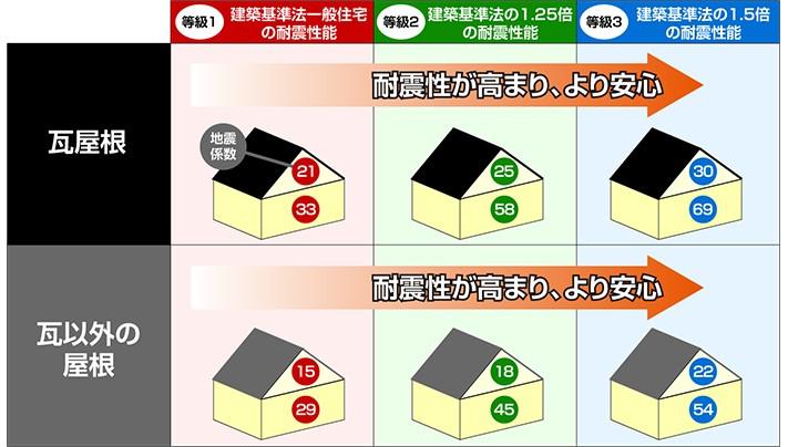瓦屋根・瓦以外の屋根の耐震等級図