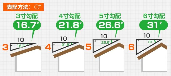 角度勾配の表記方法図