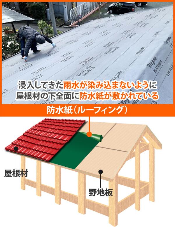 浸入してきた雨水が染み込まないように屋根材の下全面に防水紙が敷かれている