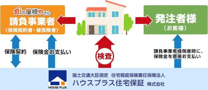 ハウスプラス住宅保証株式会社が保険の対象を検査