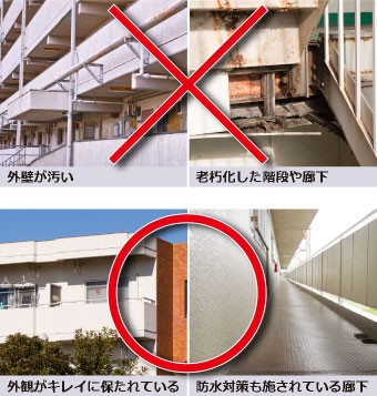 メンテナンスの有無を比較したマンションやアパートの画像